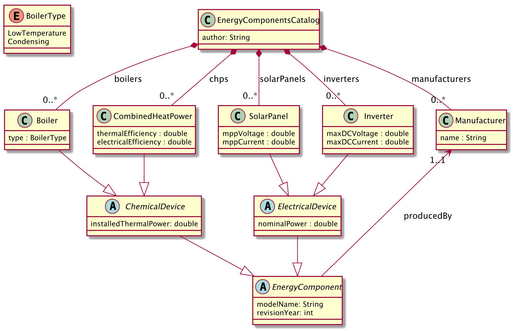 ParameterCatalogs2Images/CatalogStructure.png